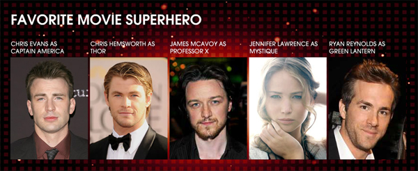 Vote for Jennifer Lawrence as Best Superhero